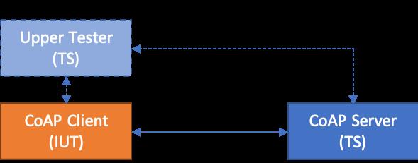 CoAP Test Suite — Eclipse IoT-Testware documentation
