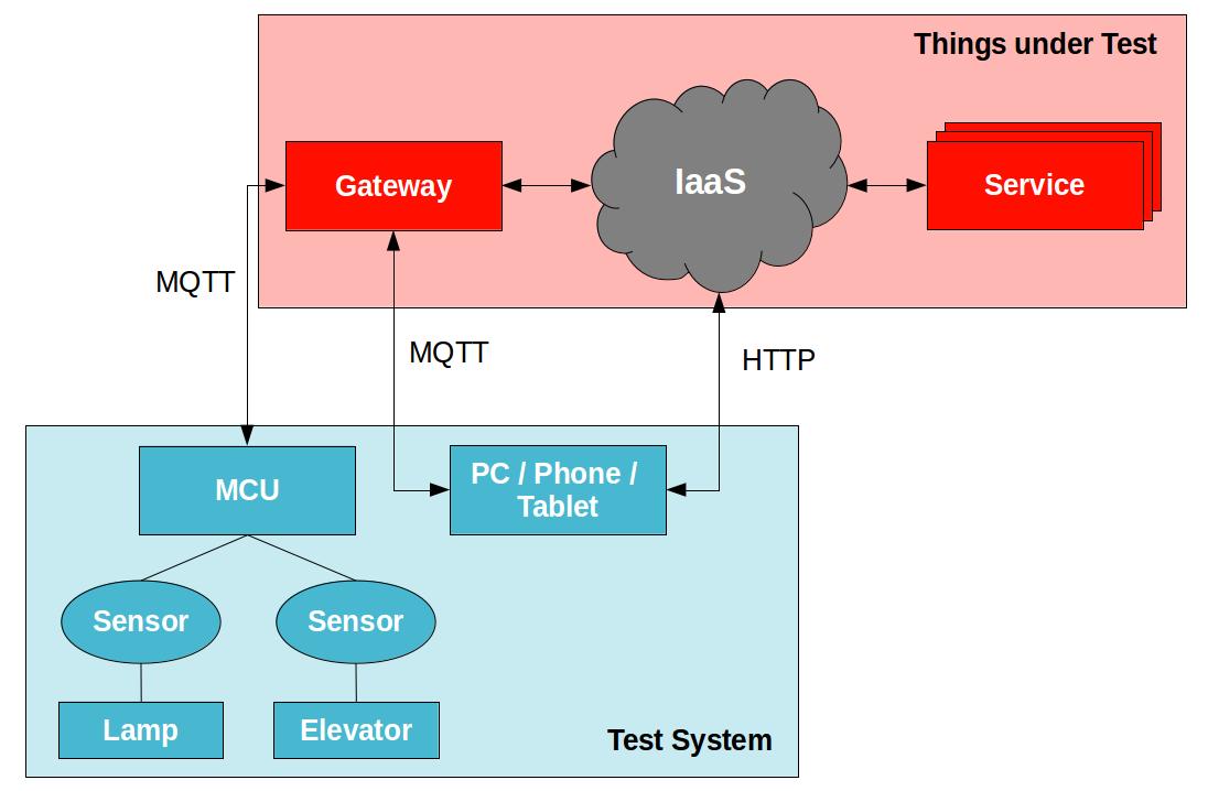 MQTT Test Suite — Eclipse IoT-Testware documentation